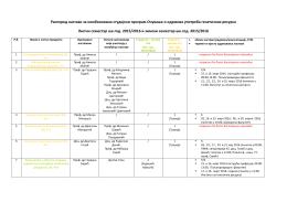01.03.Raspored nastave – ljetni semestar šk 2015/2016. god