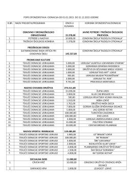 Popis sponzorstava i donacija u 2015.