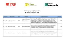 Zoznam podporených projektov