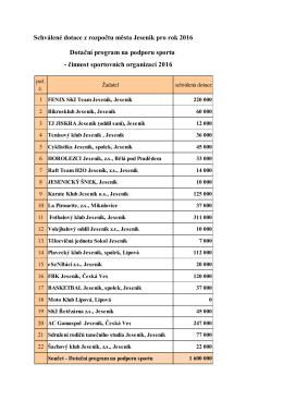 Schválené dotace z rozpočtu města Jeseník pro rok 2016 Dotační