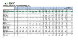 9A-PB-Příjmy z CR u vybraných evropských zemí