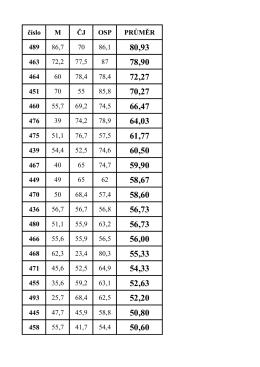číslo M ČJ OSP PRŮMĚR 489 86,7 70 86,1 463 72,2 77,5 87 464 60