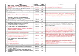Budżet obywatelski 2016 złożone projekty