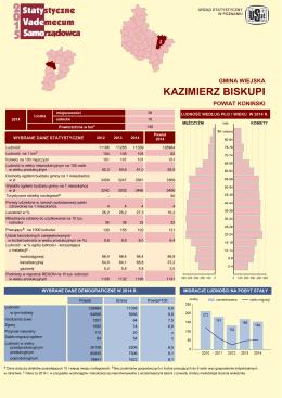 Kazimierz Biskupi - Urząd Statystyczny w Poznaniu