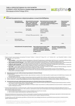 Tabela oprocentowania dla Rachunków w ramach Kont BGŻOptima