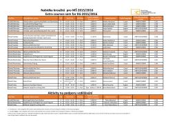 Nabídka kroužků pro MŠ/ Extra courses for KG