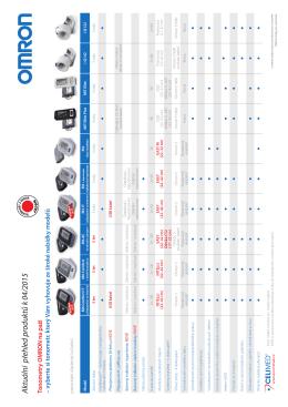 Aktuální přehled produktů k 04/2015