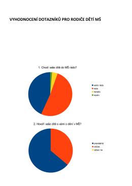 Dotazníky-vyhodnocení
