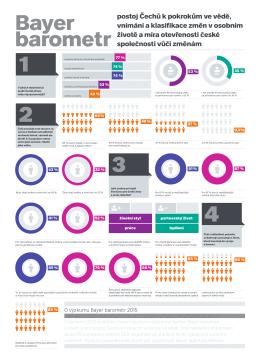 Infografika Bayer barometr 2015