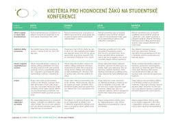 Kritéria hodnocení prezentace / str. 105