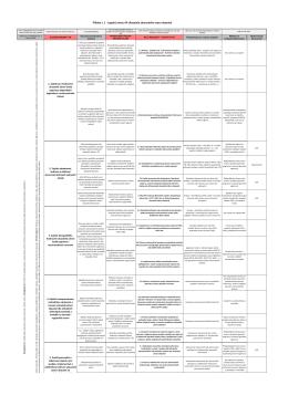 Příloha č. 1 - Logický rámec AP Ukazatele zdravotního stavu obyvatel