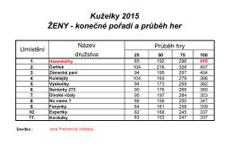 Kuželky 2015 ŽENY - konečné pořadí a průběh her ŽENY