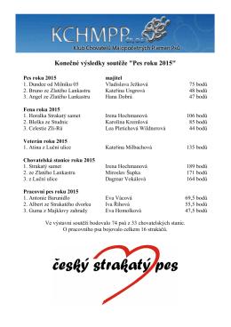 "Konečné výsledky soutěže ""Pes roku 2015"""