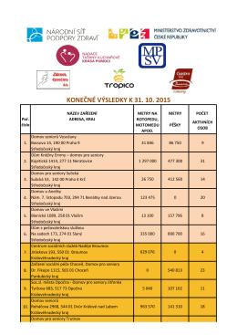 Konečné výsledky ročníku 2015