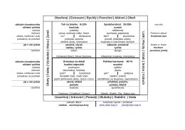 Charakteristika osobnostních profilů