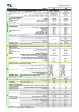 Kompletní informace k pojištění storna letenky Mondial Assistance
