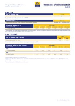 Úrokové sazby účinné od 15.06.2015