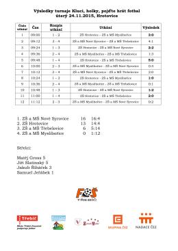Výsledky turnaje Kluci, holky, pojďte hrát fotbal úterý 24.11.2015