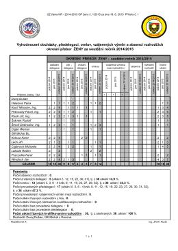 2015-1 př. 1 Vyhodnocení docházky 2014