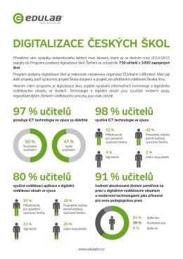 Digitalizace českých škol