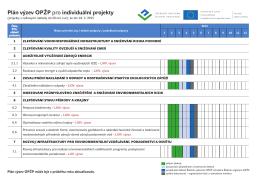 Plán výzev OPŽP pro individuální projekty na rok 2015