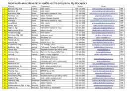 seznam absolventů