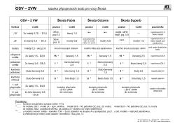OSV – 2 VW