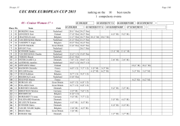 UEC BMX EUROPEAN CUP 2015