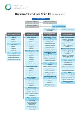 Organizační struktura 04-2015.indd