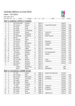 Výsledky Běžíme na hrad 2015 160 m pidižáci (2010 a