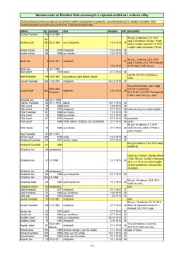 Seznam mužů ze Širokého Dolu povolaných k vojenské službě za I