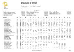men`s ibu cup total score ibu cup biathlon - 2015/2016