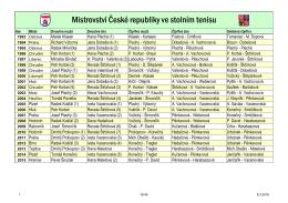 Mistrovství České republiky ve stolním tenisu