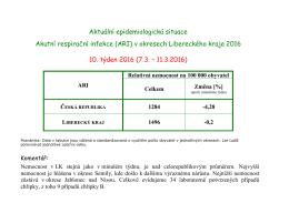 Aktuální epidemiologická situace - Akutní respirační infekce (ARI) v