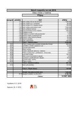 14 607 600 Návrh rozpočtu na rok 2016 Obec Lhota u Vsetína Příjmy