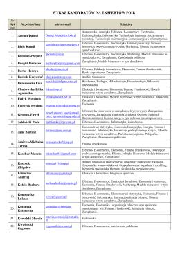 wykaz kandydatów na ekspertów poir - PARP-u