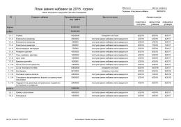 План јавних набавки за 2016. годину