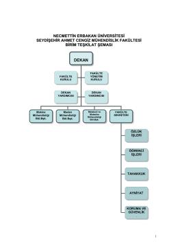 Birim Teşkilat Şeması